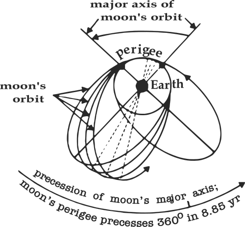 Svgs For Geeks Major Axis Of Moons Orbit